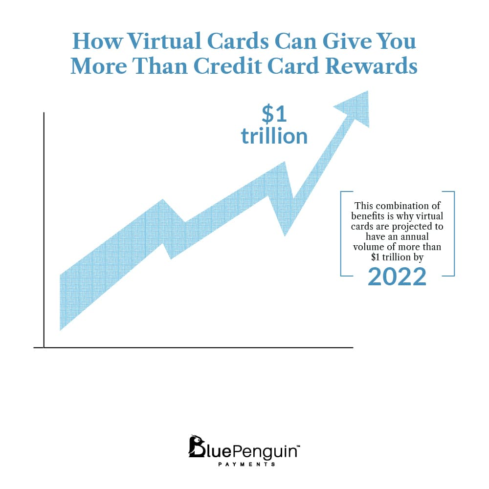 Virtual Cards 2022 Value Projection