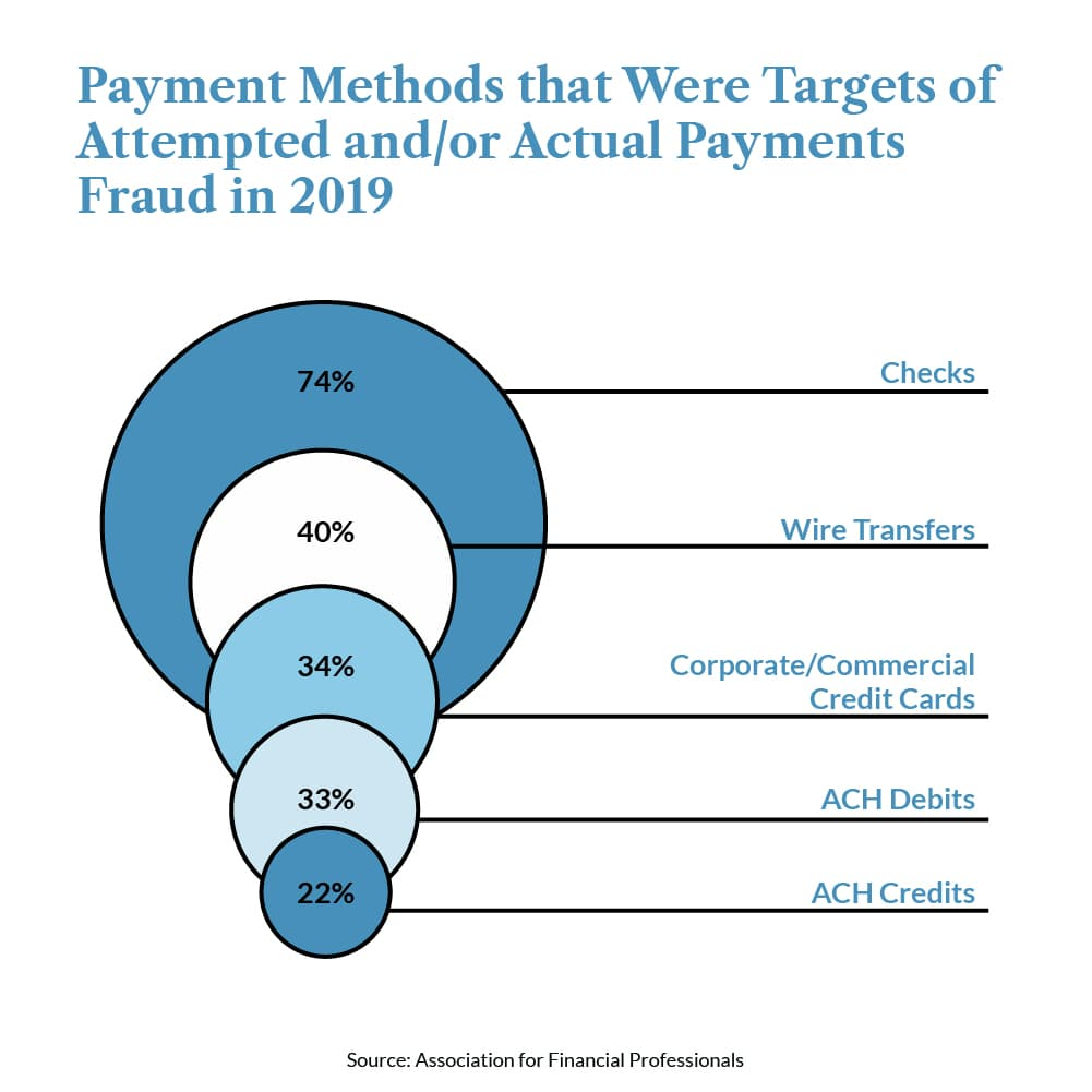 Payment-Frauds-statistic