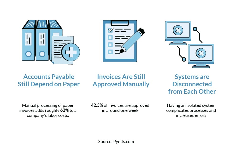 Why are Accounts Payables Stuck in the Past?